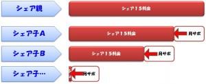 rensai2tukisapomashimashi